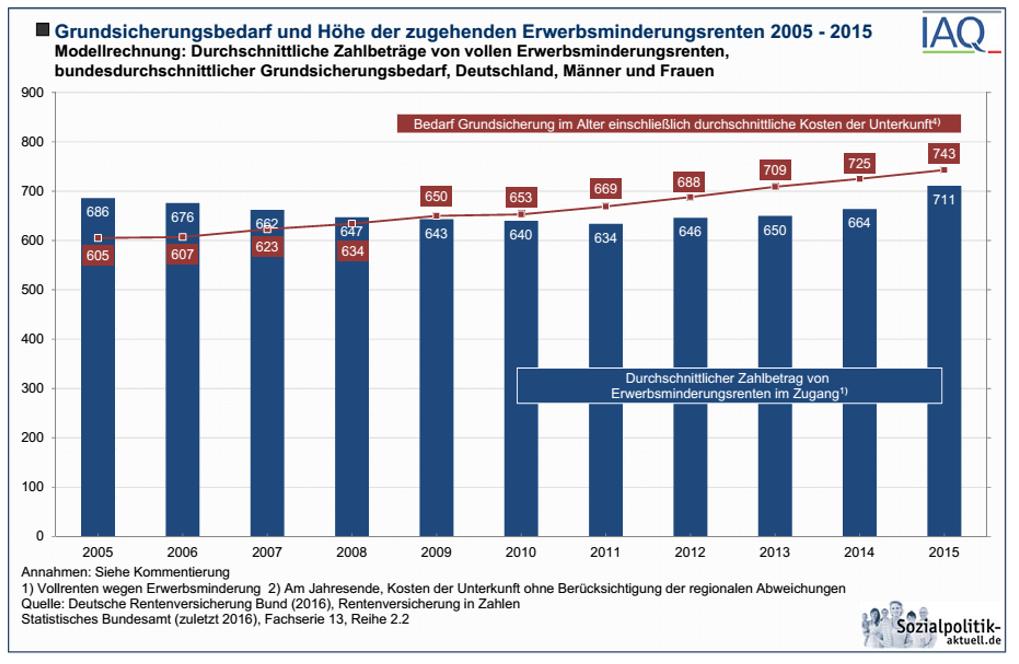 Vorort Links Hamburg Herausforderung Altersarmut