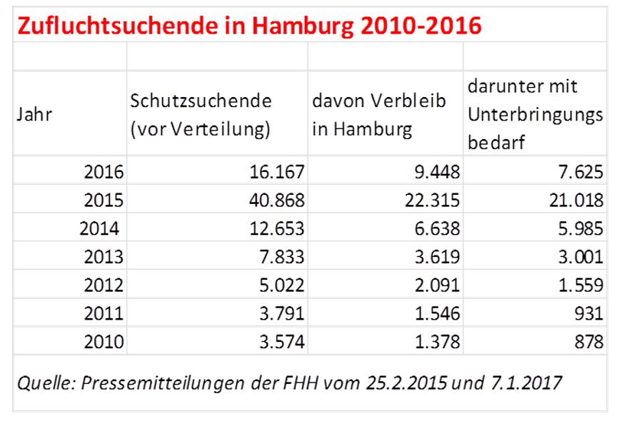 vorort-links: Flüchtlinge in Hamburg